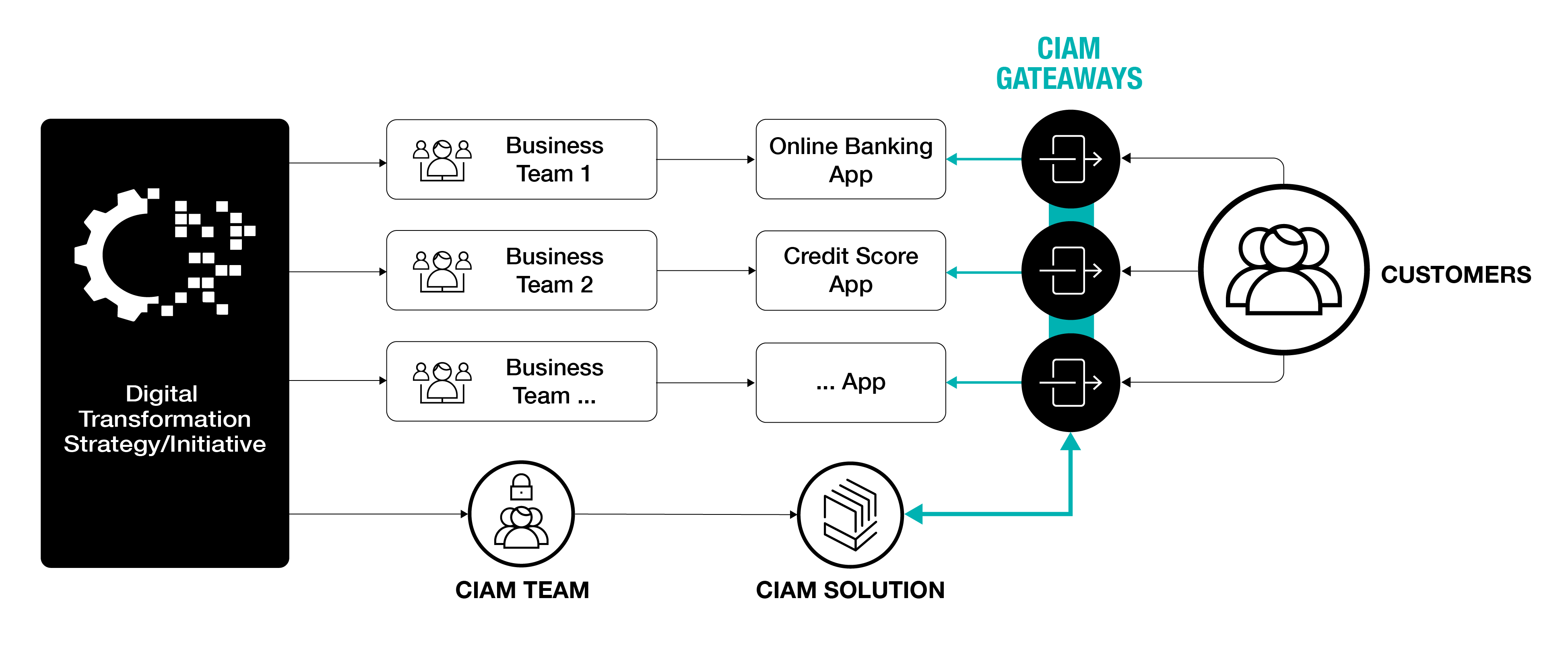 Your Gateway to a Simple, Modern and Adaptable CIAM