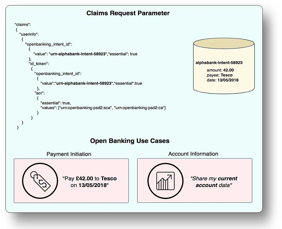Diagram 6: Using the Claims Request Parameter