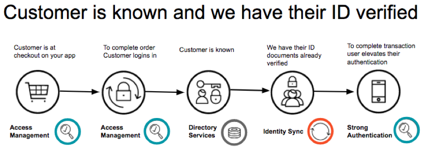 Diagram - Customer Known