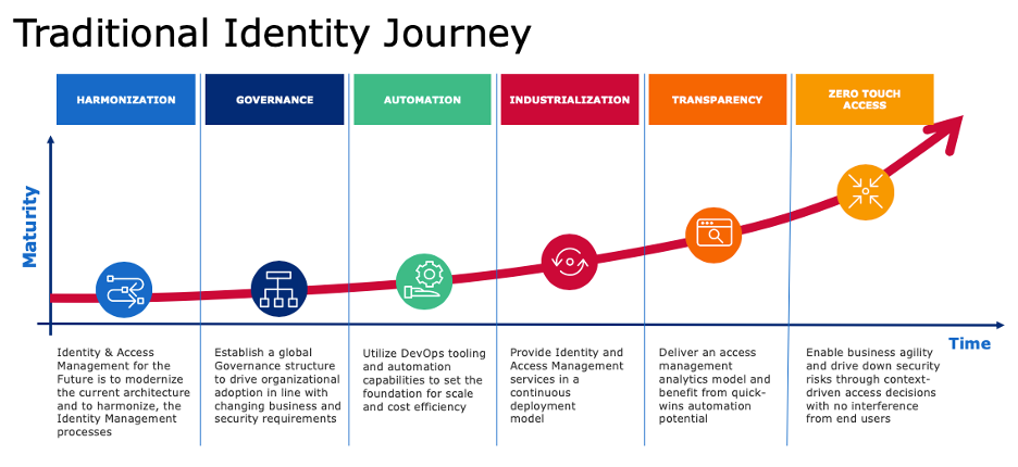 What is Identity Governance Blog Image 1.png