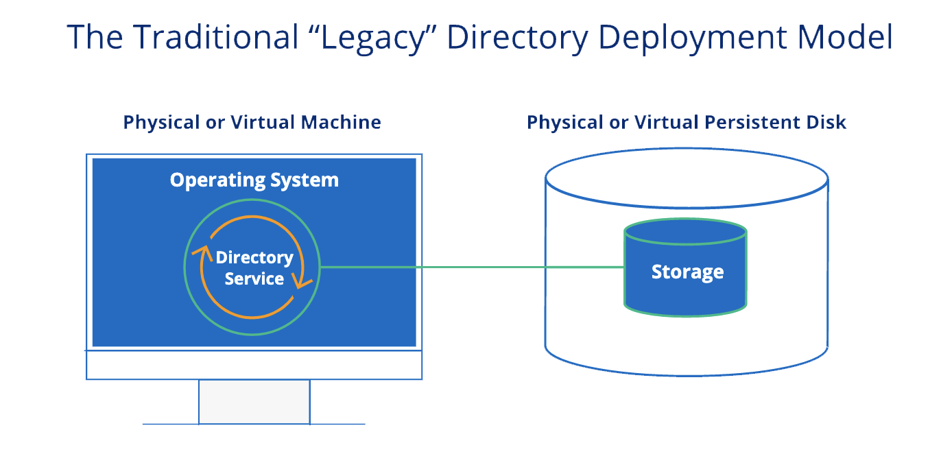 legacy-directory-deployment-model.png