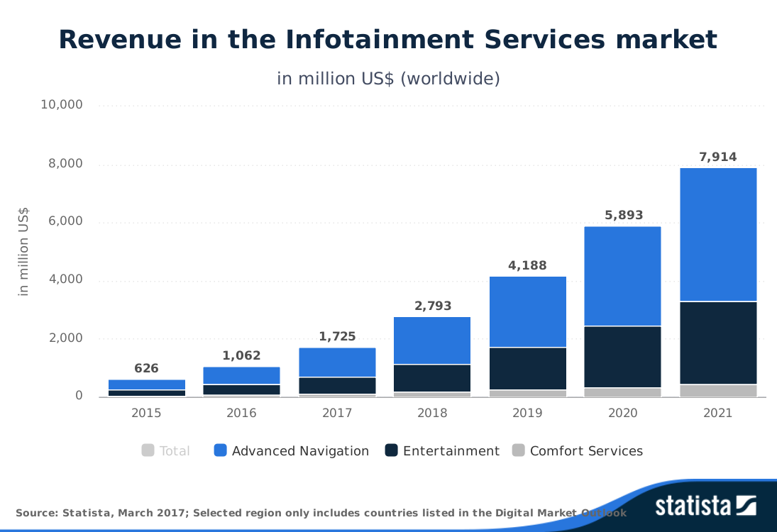 statista-outlook-revenue-in-the-infotainment-services-market-worldwide.png
