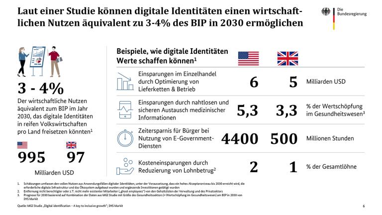 forgerock-de-digital-id-chart.png